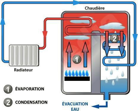 Contrat d'entretien de chaudière, chauffage et chauffe eau par votre plombier